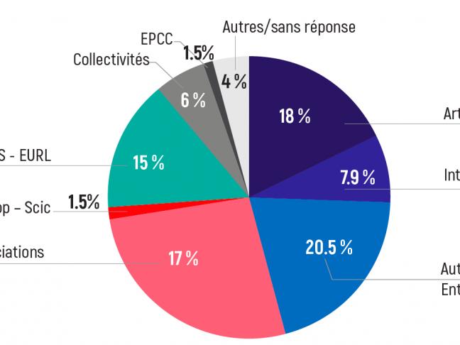 [COVID-19] - 20 avril : Point de situation des filières culturelles en Pays de la Loire