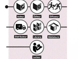 Fiche pratique libraires